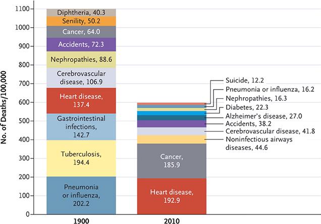 Πώς μεταβάλλονται οι αιτίες θανάτου τα τελευταία 110 χρόνια;
